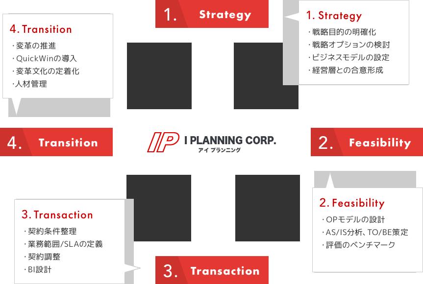 業務改善・BPO支援コンサルティング